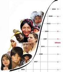 Численность населения мира на 2011год.