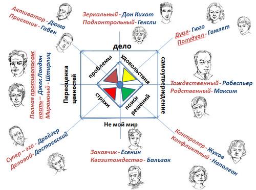 Целевые группы на основе интертипных межличностных отношений.